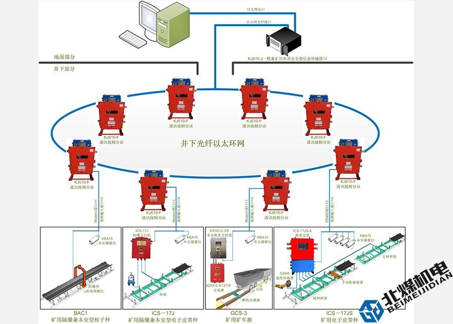 KJ610礦山產量/銷量遠程監控系統