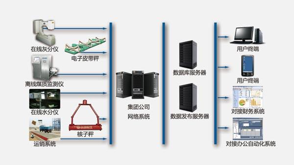 SCL礦山內部市場化考核系統