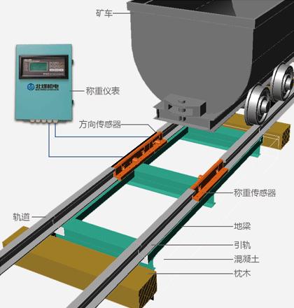 GCS-3矿用矿车衡